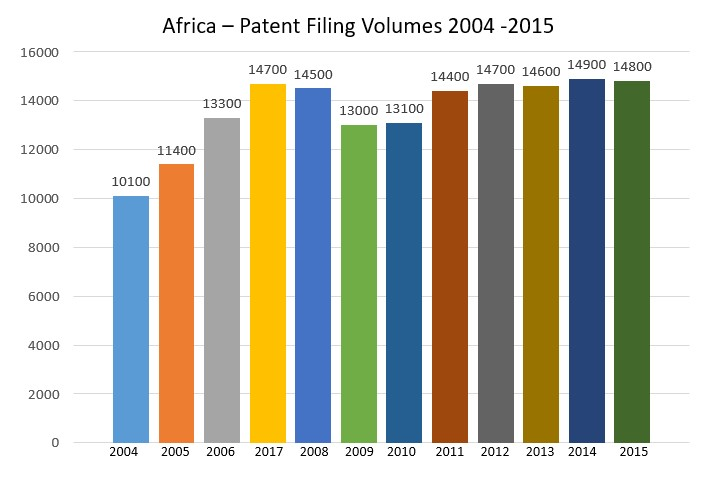 africa - Patent filling volumes 2004-2015