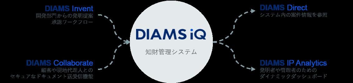 DIAMS_ecosystem_JPver.2 20210624